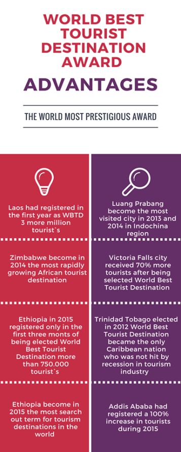 European Council on Tourism and Trade Infographic