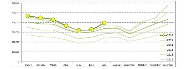 tourism_statistics_july_2016